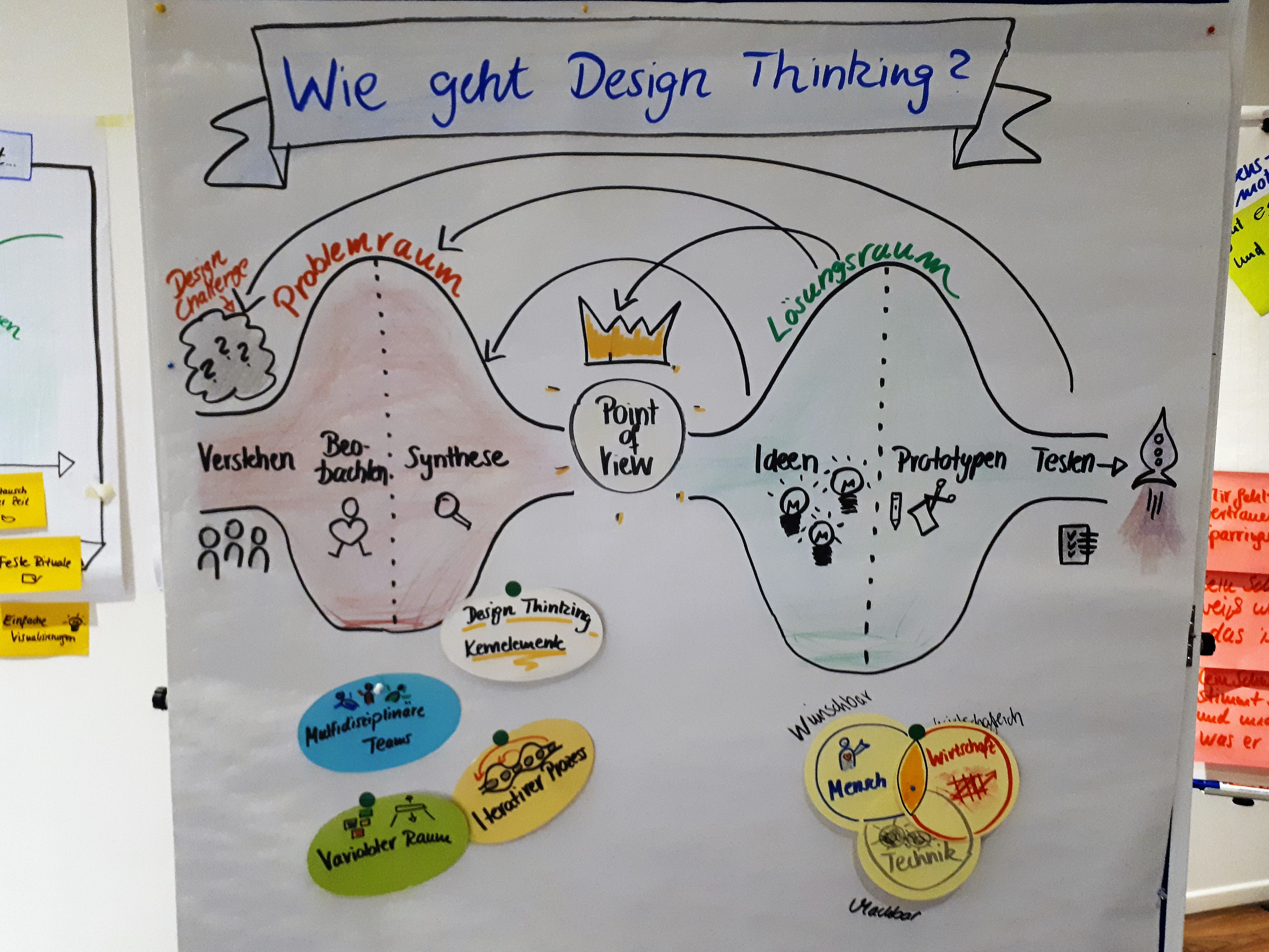 Design Thinking Prozess Workshop Überblick