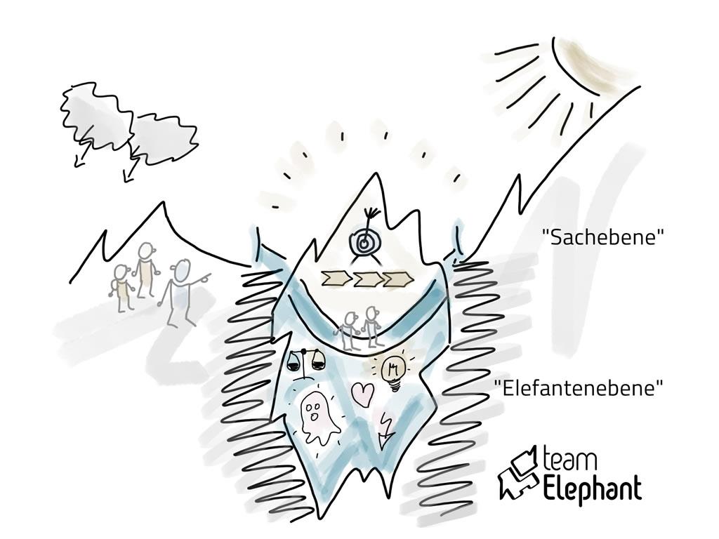 Das Eisbergmodell unterstützt Konfliktmoderation und Change Management