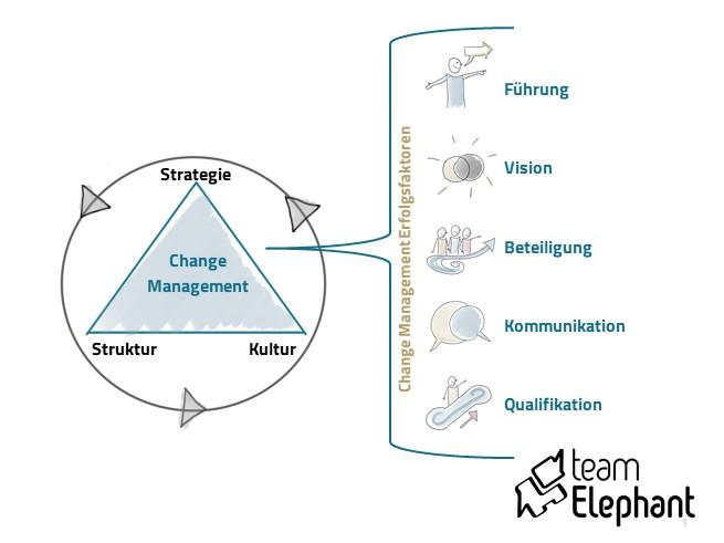 Change Management Erfolgsfaktoren_teamElephant