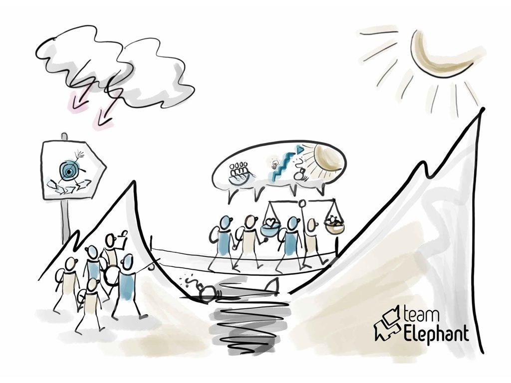 Change Management als abenteuerliche Reise