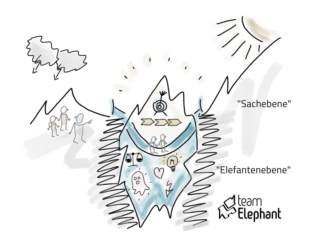 Eisbergmodell im Change Management