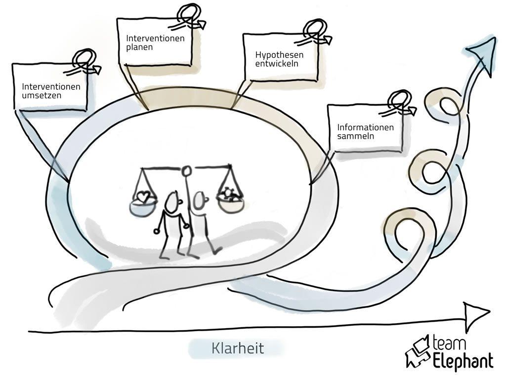 Agiles Change Management und agile Moderation gehen feedbackgesteuert vor