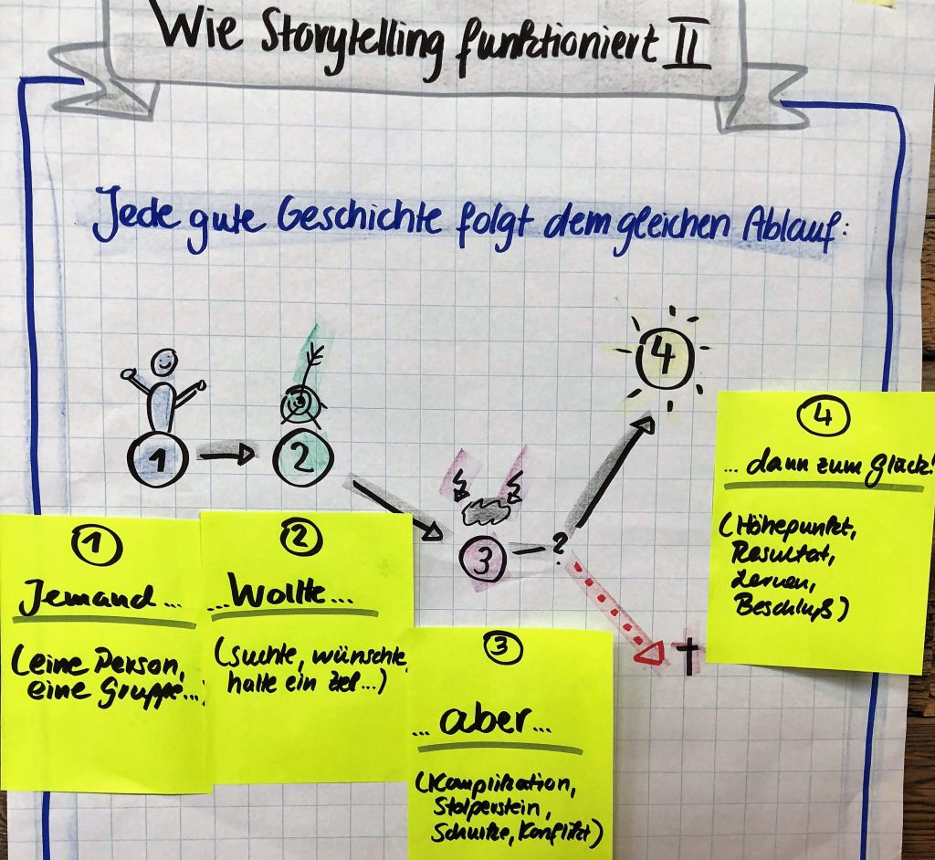 Change Story Workshop zur Sinnvermittlung in Change Projekten mithilfe von Storytelling