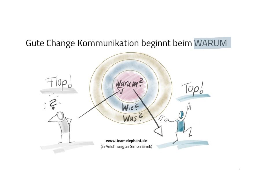 Change Kommunikation fängt mit der Kommunikation des Warum an