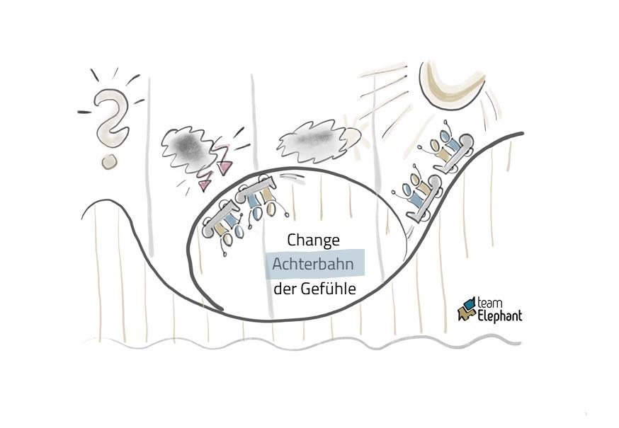 Change Kommunikation Achterbahn der Gefühle in Change Prozessen Umgang mit schwierigen Gefühle im Change Management