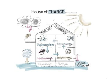 Change Phasen Modell House of Change Management Organisationsentwicklung