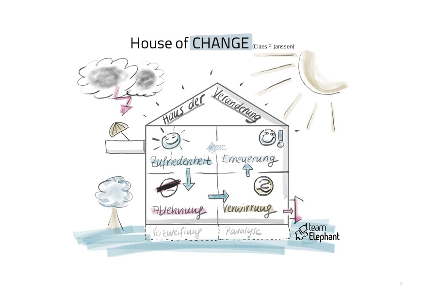 Change Phasen Modell House of Change Management Organisationsentwicklung
