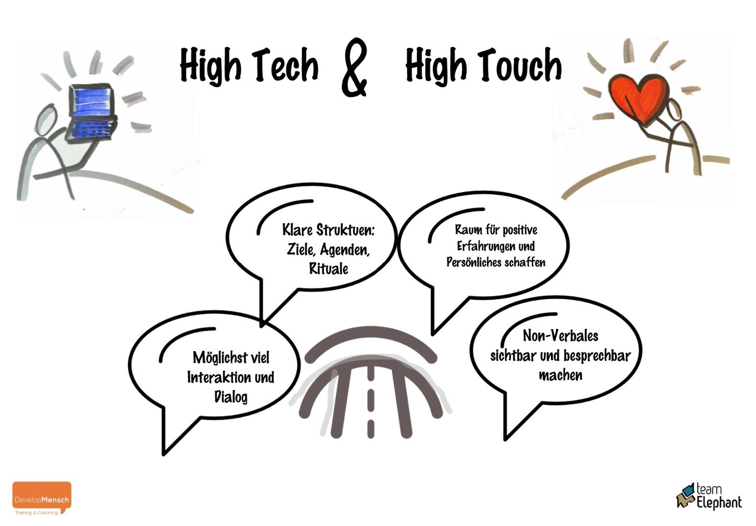 Führen auf Distanz Tipps für wirksames Digital Leadershiop interaktives Online Training