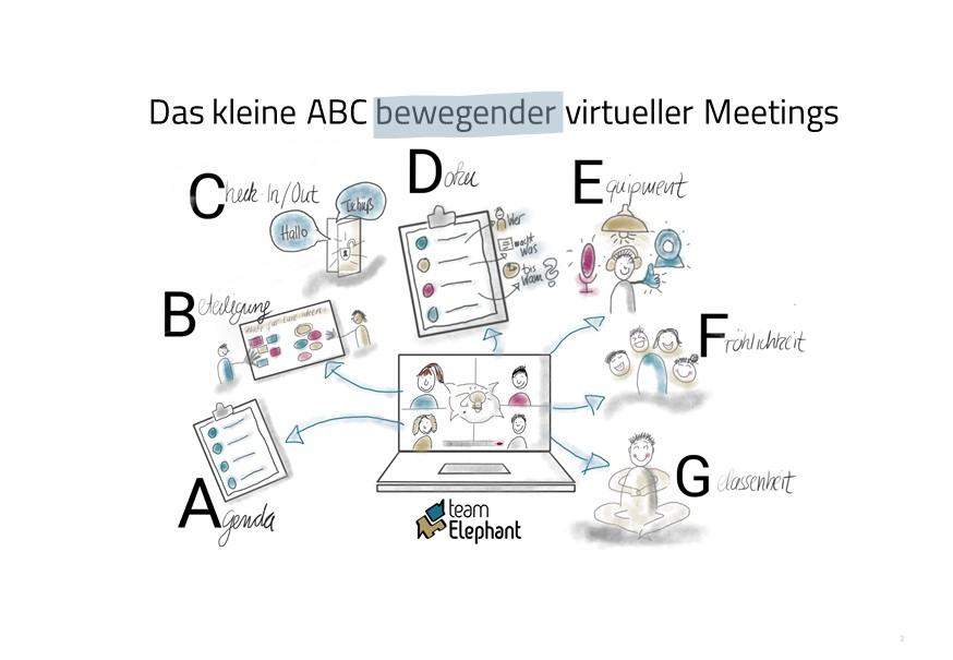 Online Moderation_Virtuelle Meetings_Change Management_kleines ABC