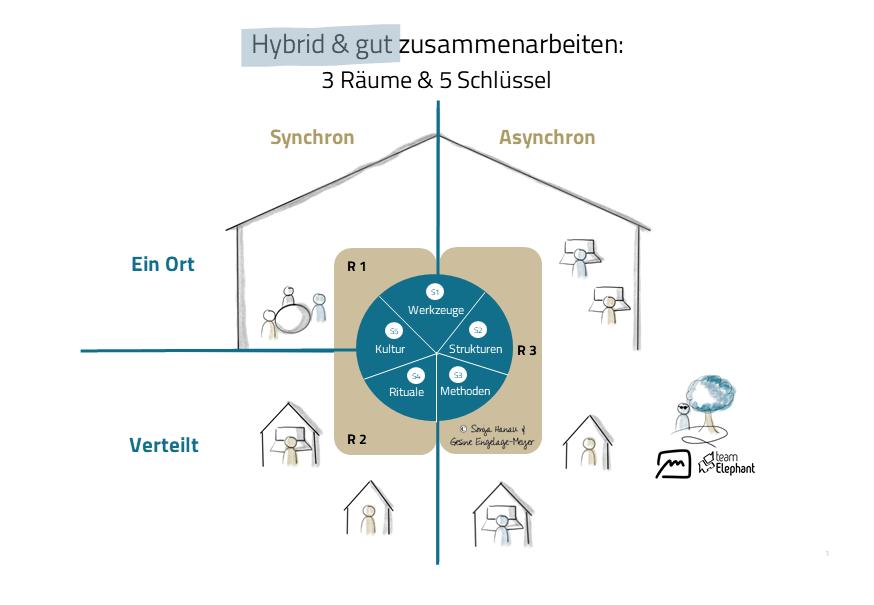 Hybride Zusammenarbeit gestalten mit 3 Räumen und 5 Schlüsseln