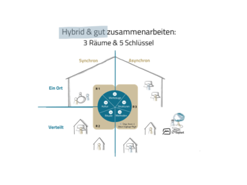 Blogbild Hybride Zusammenarbeit gestalten 5 Schlüsselfaktoren in 3 Räumen