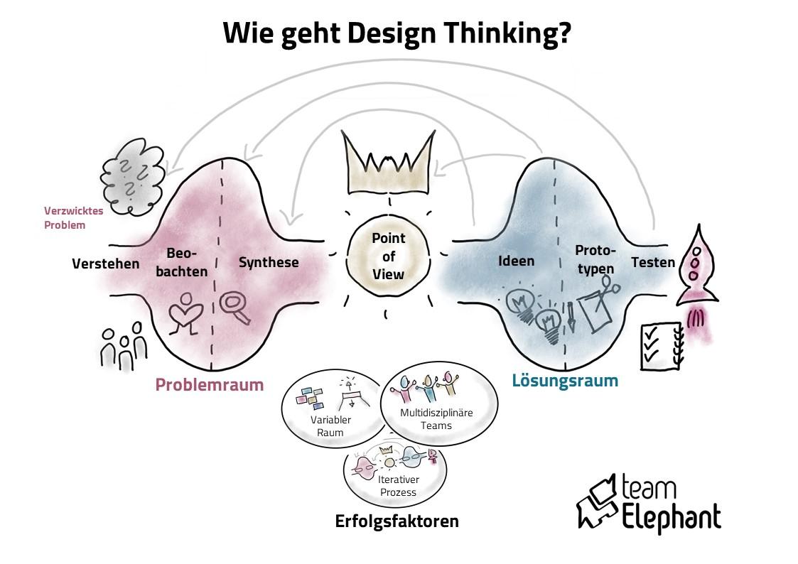Design Thinking Prozess auf einen Blick - wie geht Design Thinking?
